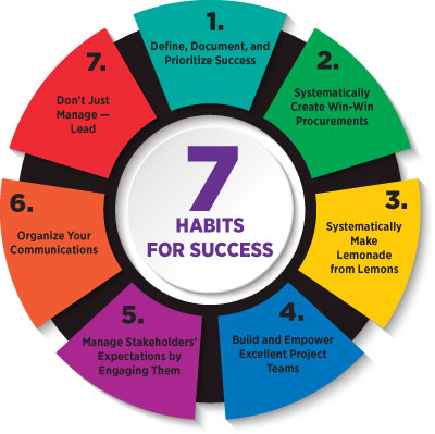 Spie Professional Seven Habits Of Highly Effective Project Managers
