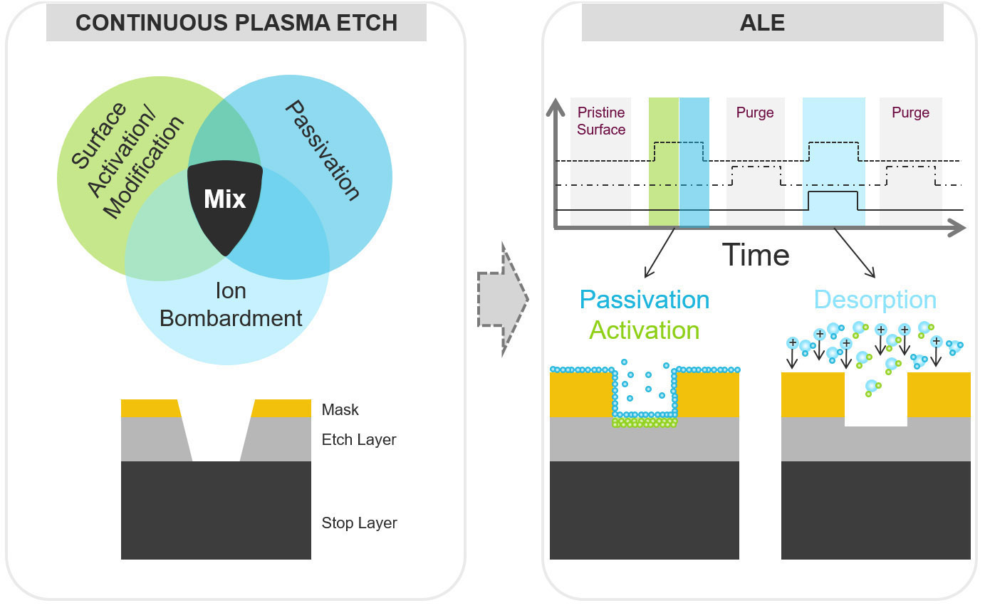 schematic representation showing the difference between continuous plasma etch reactive ion etch and precision plasma etch atomic layer etch ale