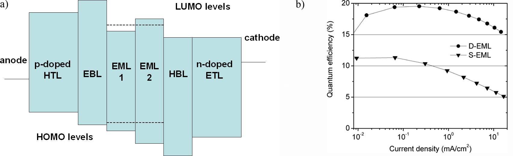 Highly Efficient Organic Led And Solar Cells Using Electrically Light Emitting Diode Diagram A Energy Layer Sequence Of Double Emission In Between Doped Hole Transport Htl An Electron