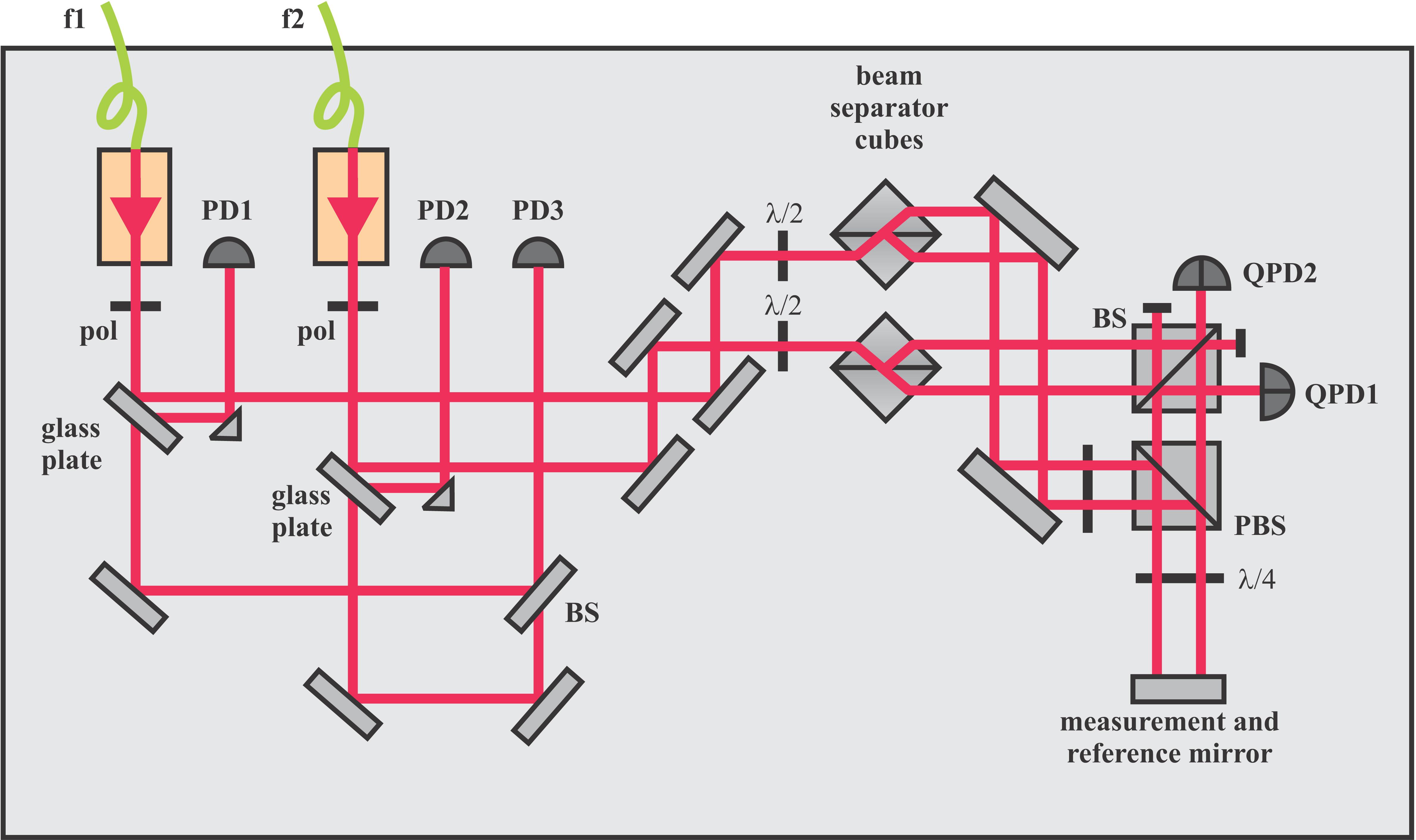 Sub nanometer interferometry for industrial high precision metrology