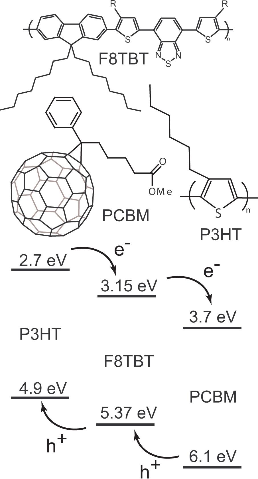 polymer plastic  solar cell