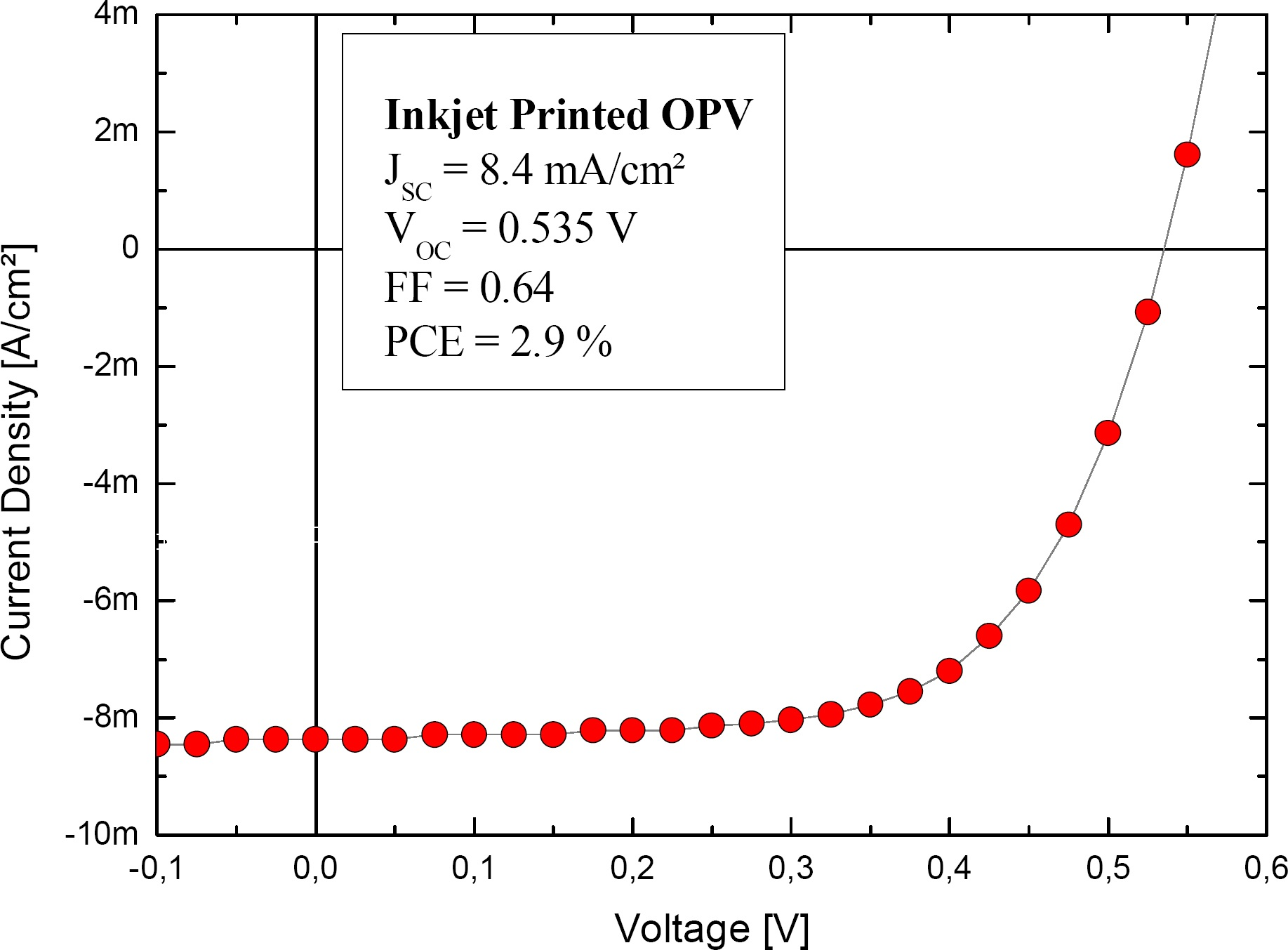 Printing Highly Efficient Organic Solar Cells Spie Homepage Cell Circuit Current Density J Plotted Against Voltage V For The Inkjetprinted Under Light Short Jsc Open