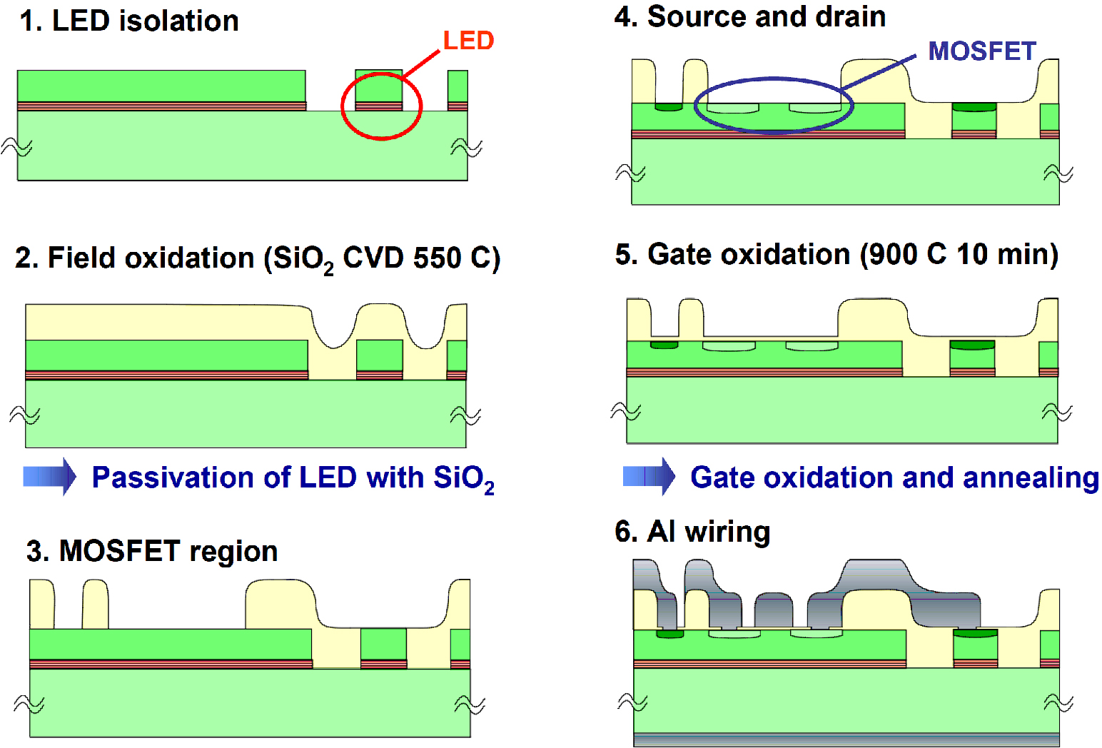 Monolithic Integration Of Light Emitting Devices And Silicon Led Diode Wiring Diagram Steps In The Fabrication Process Flow For Oeics Based On A Conventional Mosfet Is Formed Iii V Layers Starting Material