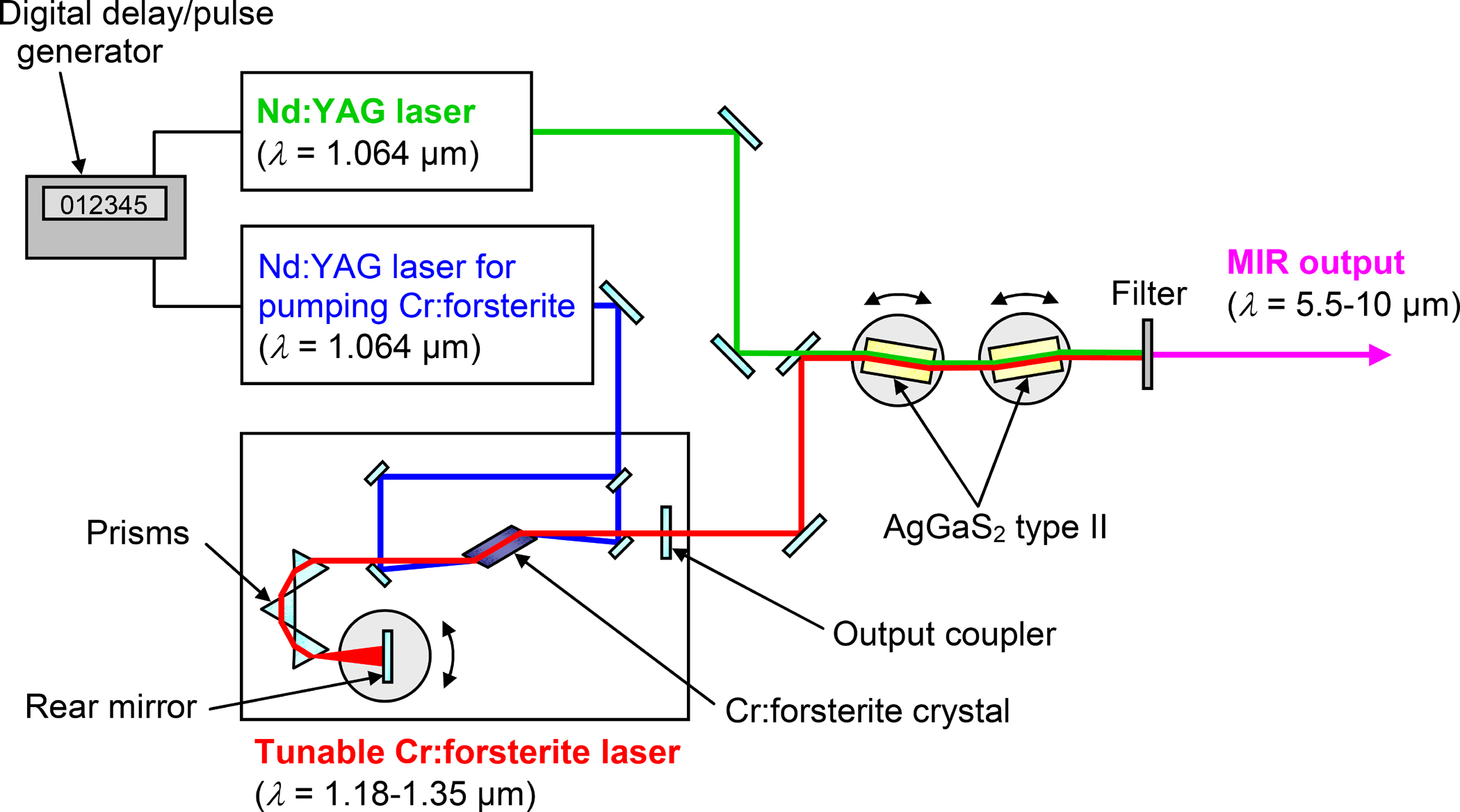 Laser Pulse Energy Pulses From Two Near-ir Lasers