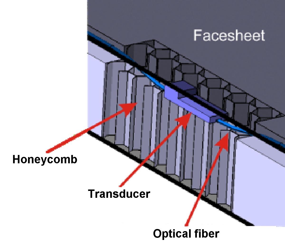 Fiber Optics Diagram Optical Link Sensor Networks In Smart Structures Spie Homepage 3d Model Of A Optic Temperature Integrated Between The Face Sheet And Core Sandwich Panel