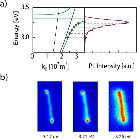 Light emission from a zinc oxide nanowire | SPIE Homepage ...