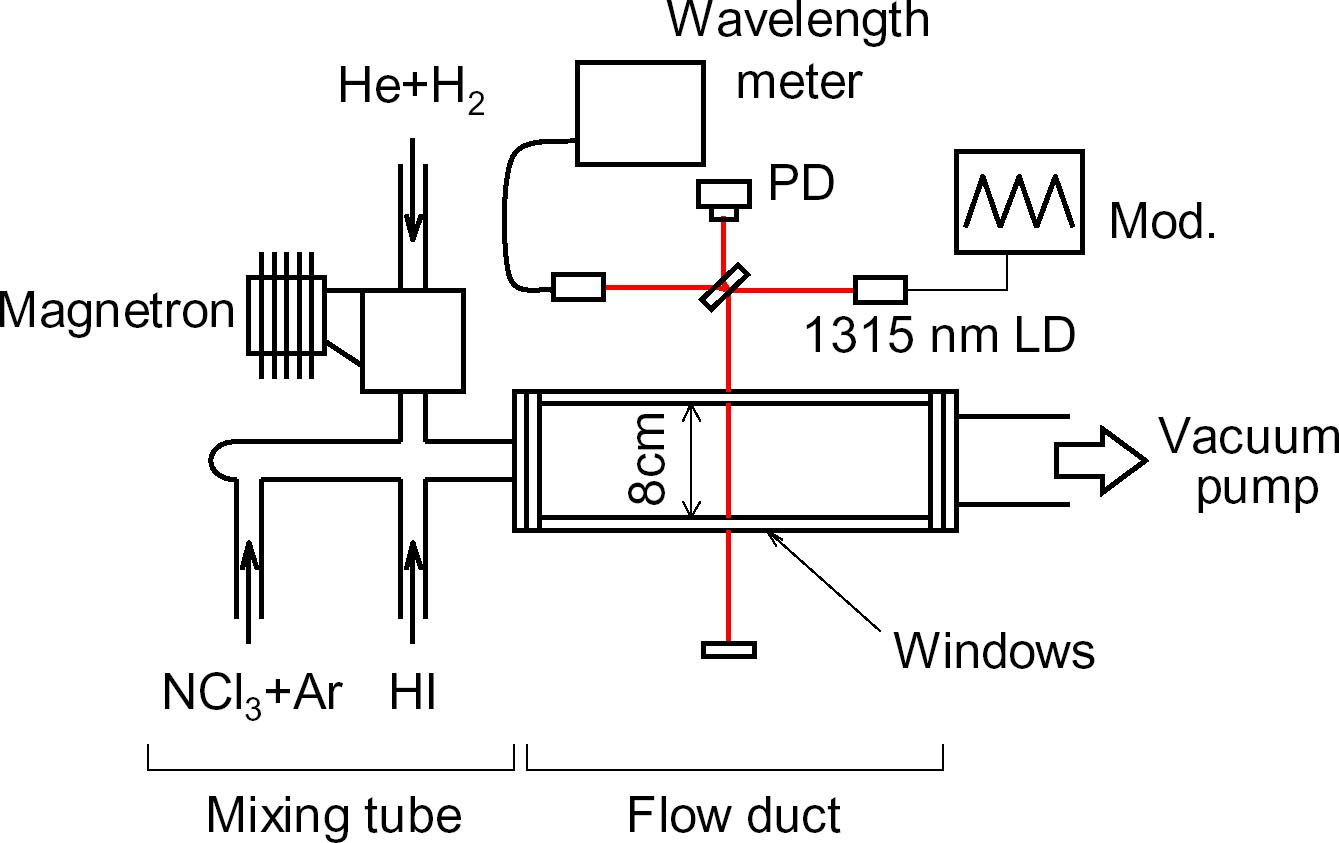 New Iodine Laser Achieves Positive Gain Spie Homepage Diode Diagram Microwaves Generated By The Magnetron Dissociate H2 And Produce Hydrogen Atoms Ld Pd Photodiode Detector