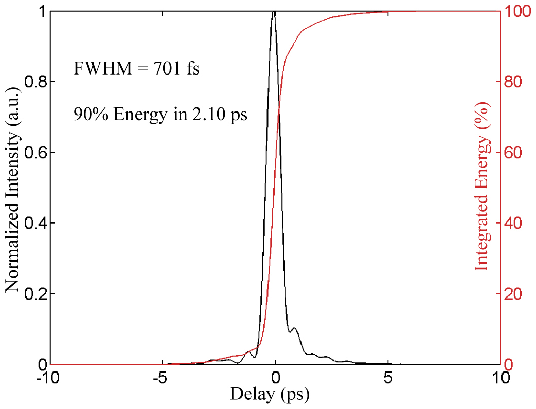 Laser Pulse Energy Laser-pulse Intensity Black