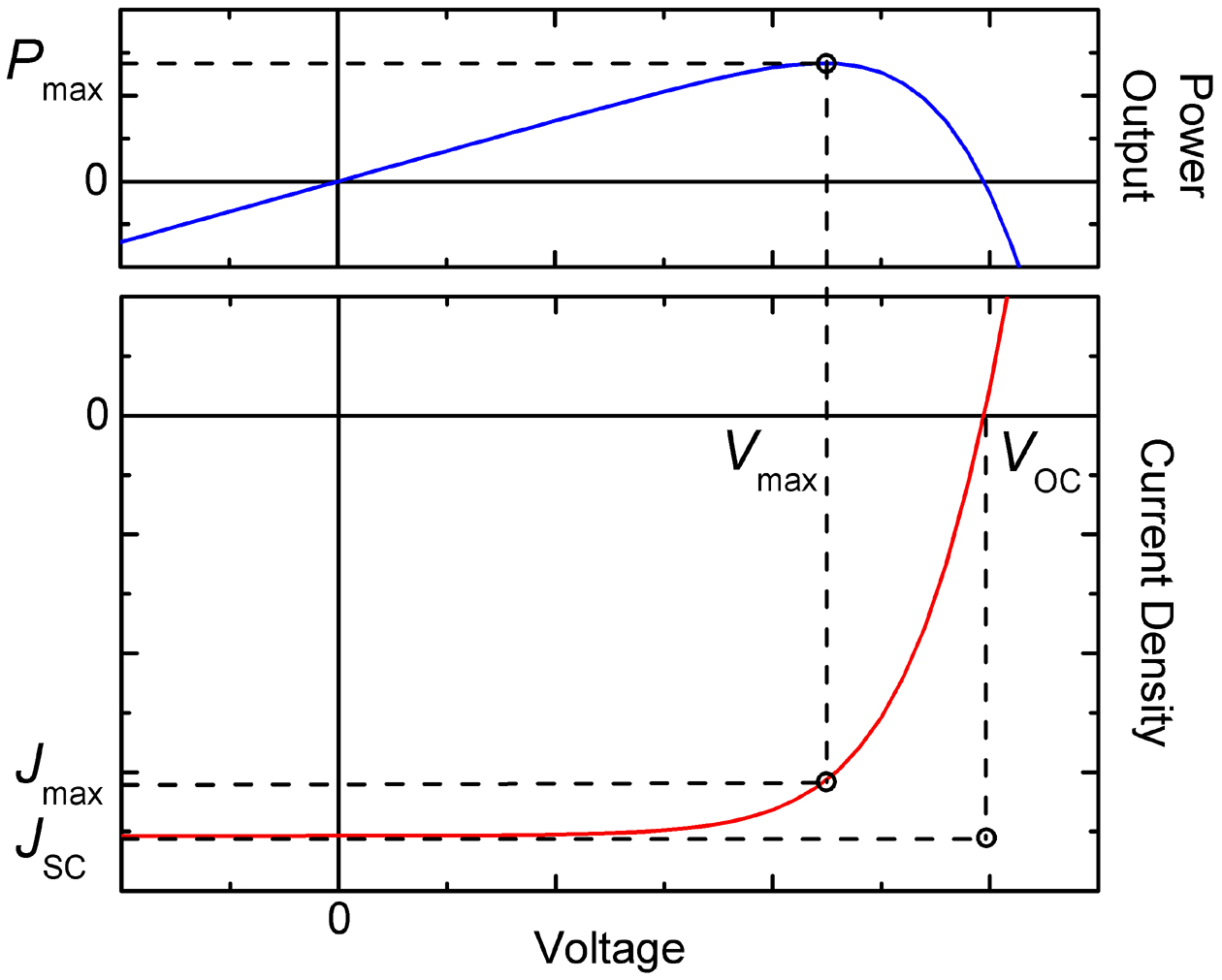 Evaluating The Power Conversion Values Of Organic Solar Cells Spie Cell Parallel Circuits Illustration Current Voltage Characteristic A And Corresponding Electrical Density Output Pmax Maximum