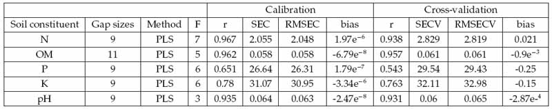 Prediction of soil content using near infrared - Infrared spectroscopy correlation table ...