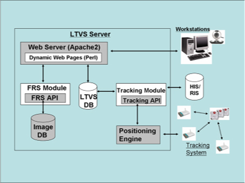 Location Tracking System