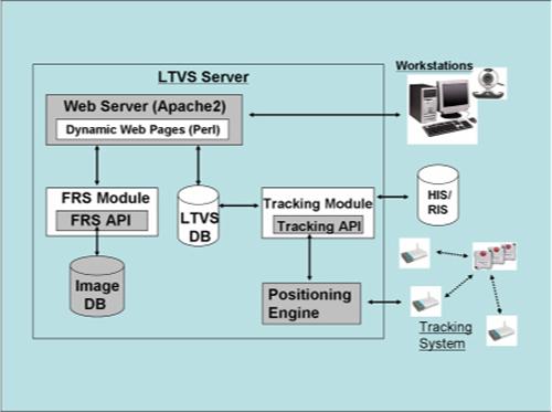 HIS, RIS: Hospital/Radiology information system.