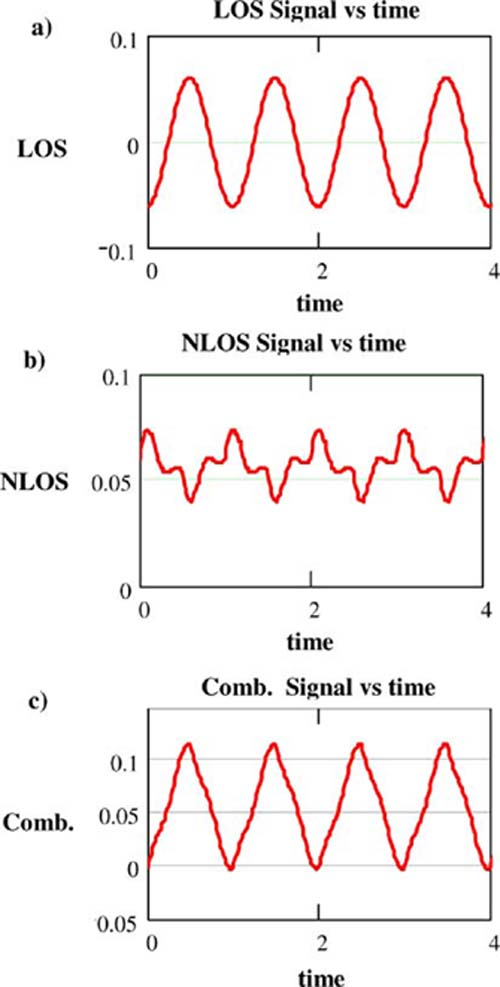 Eliminating multipath fading improves wireless signal reception
