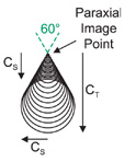 paraxial_image_point