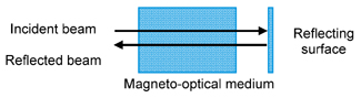 magneto-optical_medium