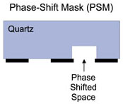 Phase-Shift Masks