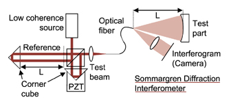 Sommargren Diffraction interferometer