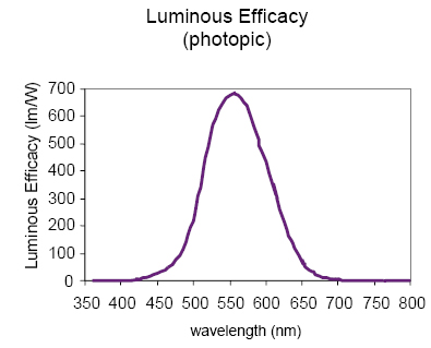Luminous Efficacy