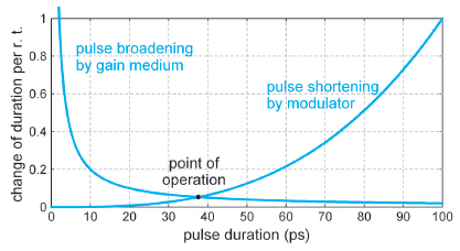 major pulse broadening effect