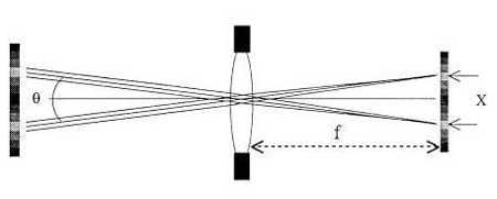 Relation between object-space angle and image-plane distance (adapted from Ref. 3).