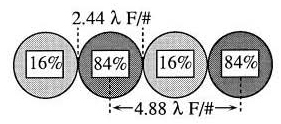 Verification of the formula for diffraction MTF.