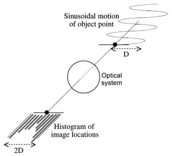 High-frequency sinusoidal motion builds up a histogram impulse response in the image plane.