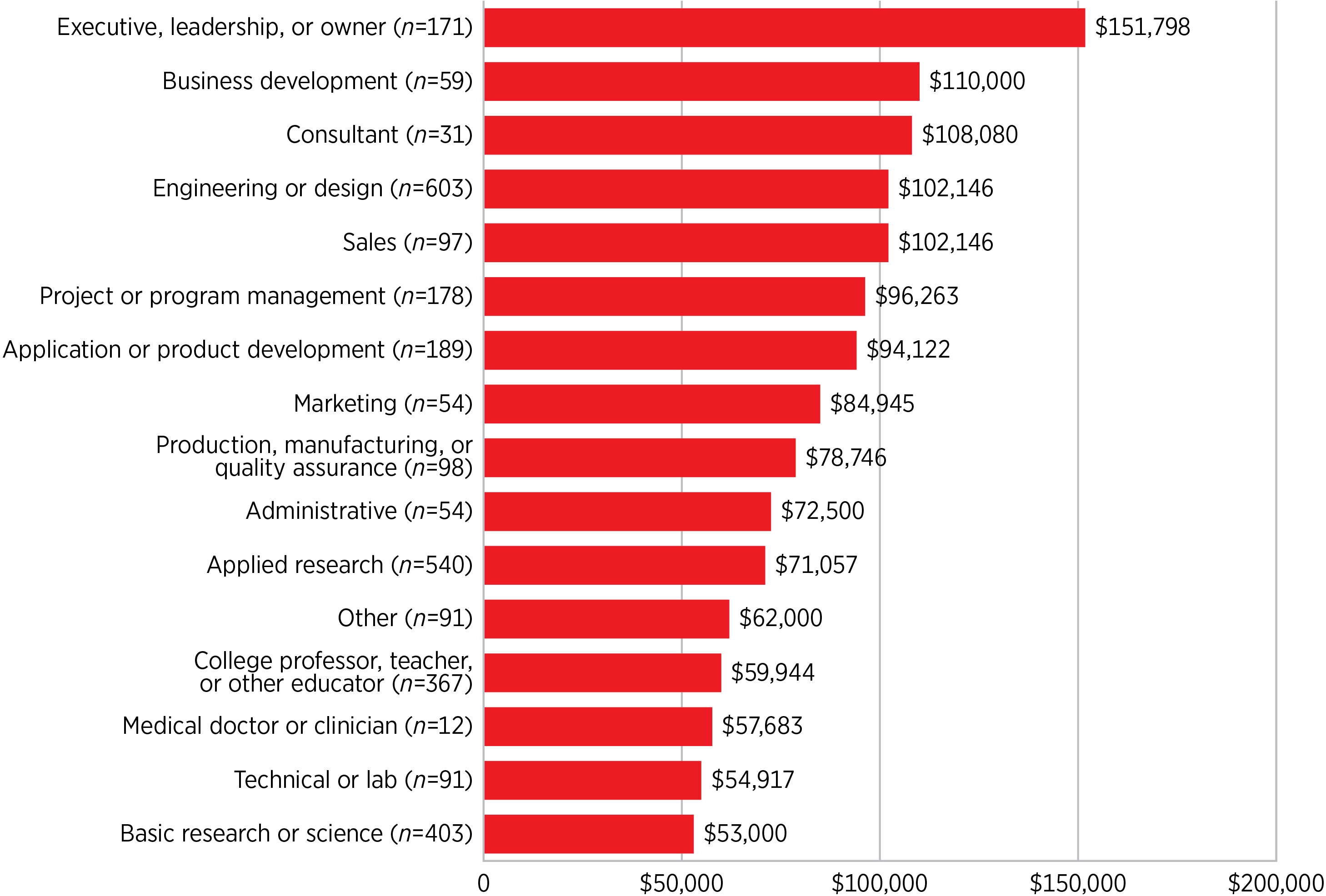 Median Salary by Job Role