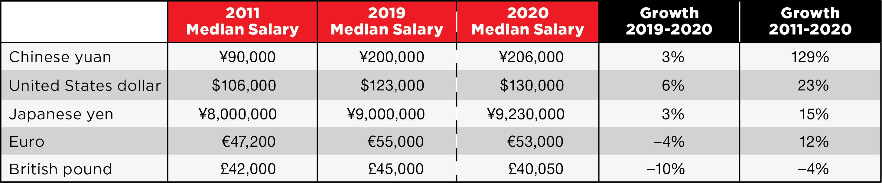 Growth in Median Salaries